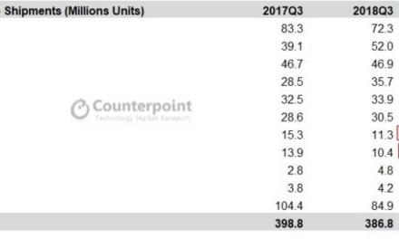 Αποστολές των Smartphone το 2018Q3
